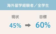 現状45%→目標60%